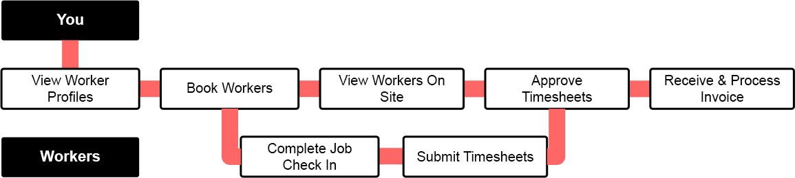 how-it-works-workflow